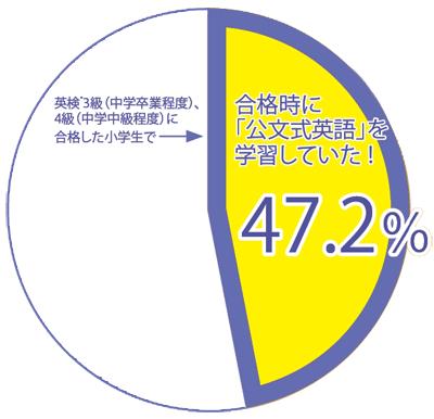 """なぜ「公文式英語」は英検(R)で確かな""""結果""""を出せるのか?style=""""display:"""